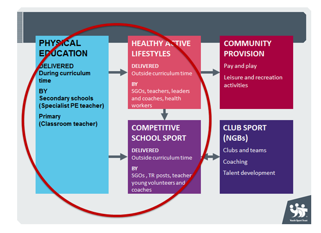 sports an integral part of curriculum Sport is a highly valued and integral part of the curriculum at balmain campus students have the opportunity to be involved in sport in a number of ways, from a recreational to representative level our varied sports program is.